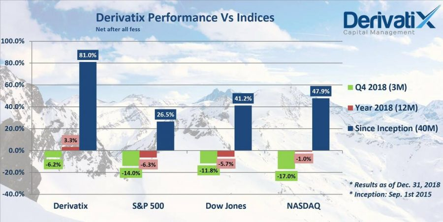 Derivatix Quarterly Report: 2018-Q4 as of Dec. 31st, 2018