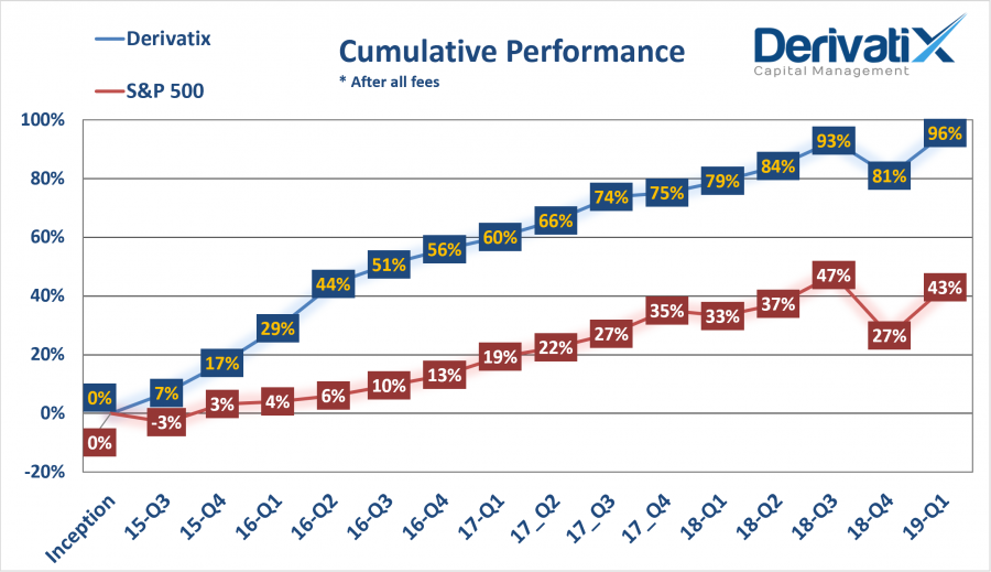 Derivatix Quarterly Report: 2019-Q1 as of Mar. 31st, 2019