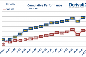 Derivatix Quarterly Report: Mid 2019-Q2 as of May. 15th, 2019