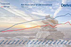 Derivatix Quarterly Report: Mid 2020-Q2 as of May 15th, 2020